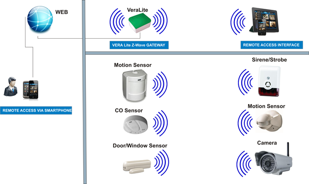 Warning Solution Network Picture