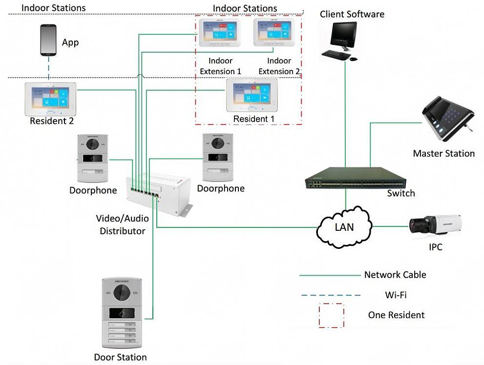 Hikvision Video Door Intercom, Doorbell IP camera, Door ... on